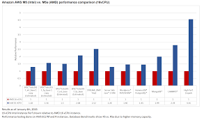 First Look Intel Vs Amd Epyc Aws Cloud Iaas Benchmarks