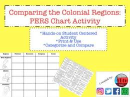 New England Middle And Southern Colonies Comparison Chart Thirteen Colonies By Region Comparison Chart Activity