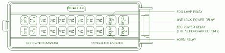 1995 mercury cougar fuse box diagram circuit wiring diagrams 1995 mercury cougar fuse box diagram