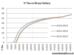 2012 2013 Uk Tax Graphs For Income Tax And Ni