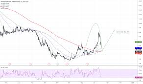 Nms Stock Price And Chart Nyse Nms Tradingview