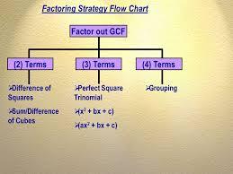 13 factor out gcf 3 terms
