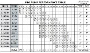 Pto Chart Caprari Pto Pumps Chart Rain Flo Irrigation