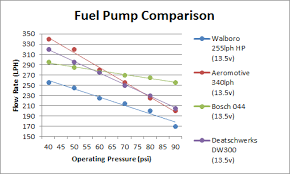Bosch Fuel Pump Chart Simplest Path To Fueling 500 550whp On E85 Page 2