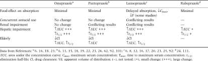 Review Article Comparison Of The Pharmacokinetics Acid