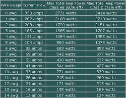 amperage wire size chart facbooik com Wire Size Chart amperage wire size chart facbooik wire size chart amps