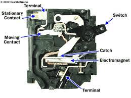 new used circuit breakers breaker panels and more circuit breaker the basic design