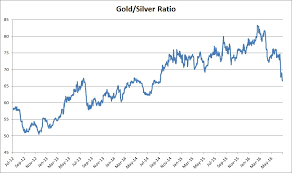 Gold Silver Correlation Chart The Relationship Between Gold And Silver Has Changed