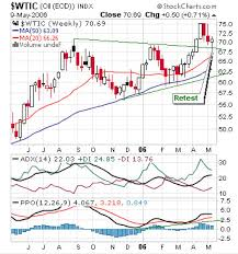 Uso Chart Commodities Charts Crude Oil Futures Nymex Cl Uso Oil