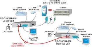 ps2 kvm extender cat5 remote keyboard monitor mouse rj45 utp extend one user 600 feet from computer