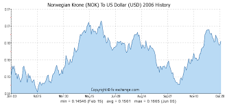 Nok To Usd Chart Norwegian Krone Nok To Us Dollar Usd History Foreign