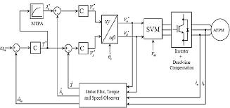 observer block diagram. download observer block diagram n