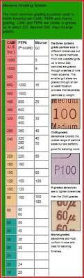 Automotive Sandpaper Grit Chart Sandpaper Grit Chart Automotive
