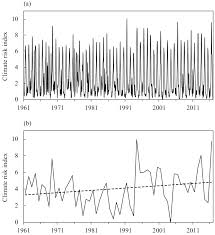 Construction and Application of a Climate Risk Index for China