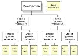 Линейно штабная структура управления Реферат Линейно штабная организационная структура предприятия