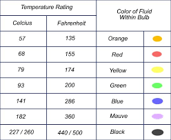 Fire Color Chart Sprinkler Head Temperatures Color Chart Fire Sprinkler