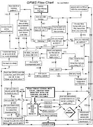 Nz Aeronautical Charts Maintenance Flow Chart Joke Having A Laugh Serious