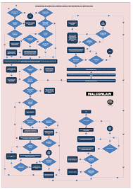 Another Process Flowchart Added To The Site For Fidic Red