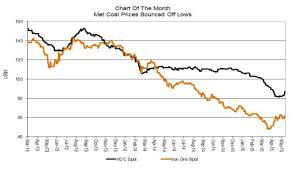 Cibc Met Coal Price Showing Signs Of Life Inn