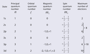 Quantum Numbers Chart New Quantum Numbers Periodic Table Chart