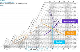 How To Use Psychrometric Chart The Art Of The Chart A Guide To The Psychrometric Chart