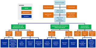 Metro Organization Chart Organizational Structure Metropolitan Waterworks And