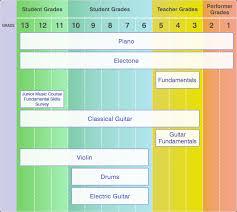 Exam Grades Chart Yamaha Grade Examination System Yamaha Music Foundation