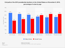 2016 Presidential Election Results Chart Election 2016 Exit Polls Votes By Age Statista