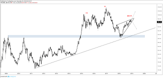 Big Picture Technical Analysis For Usd Gold Price Crude