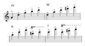 String Writing 6 Harmonics Www A Level Music Com