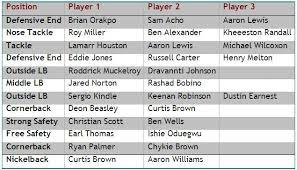 Judicious Football Player Depth Chart Template Current Nfl