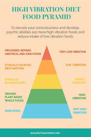 Food Vibrational Frequency Chart How To Raise Your Consciousness With The Psychic Diet