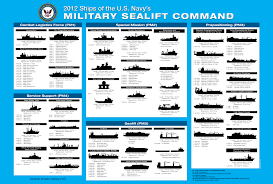 Us Navy Chain Of Command Chart Military Sealift Command Who We Are