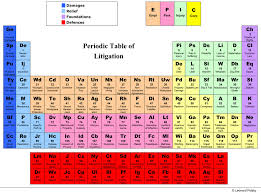Periodic table of litigation revealed   Canadian Lawyer Mag