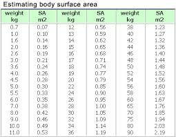 Bsa Chart 59 Rare Body Surface Area Estimation Chart