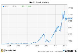 Netflix Movie Charts Netflix Stock History What You Need To Know The Motley Fool