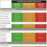 Inhaled Corticosteroids Managing Side Effects Learning