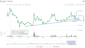 Ripple Price Rocketing Over 0 3500 Bullish Tuesday