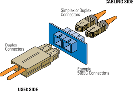 optical fiber cabling siemon small form factor sff connectors