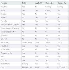Streaming Tv Comparison Chart Internet To Tv Players Compared Roku Apple Tv Boxee