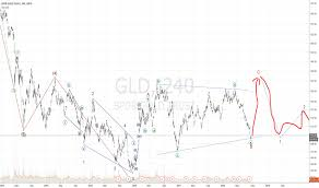 Gld Quote Classy GLD Stock Price And Chart TradingView