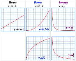 Linearizing Data