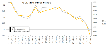 The Curious Case Of Falling Gold And Silver Prices Zero