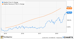 Wayfair Is Following Amazons Blueprint For E Commerce