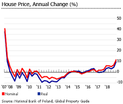 House Prices In Nj Chart Investment Analysis Of Polish Real Estate Market