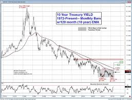 Technical Analysis 10 Year Yield Business Insider