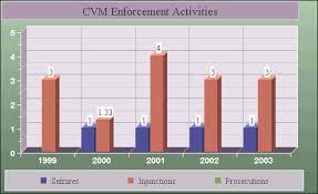 2003 Charts Cvm Charts 2003 Fda