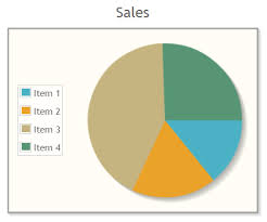 Tech Lead Primefaces Pie Chart Example