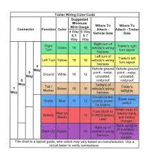 Trailer Wiring Chart 4 Way Trailer Wiring Harness Diagram