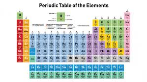 Scientific Chart Scientists Say Periodic Table Science News For Students